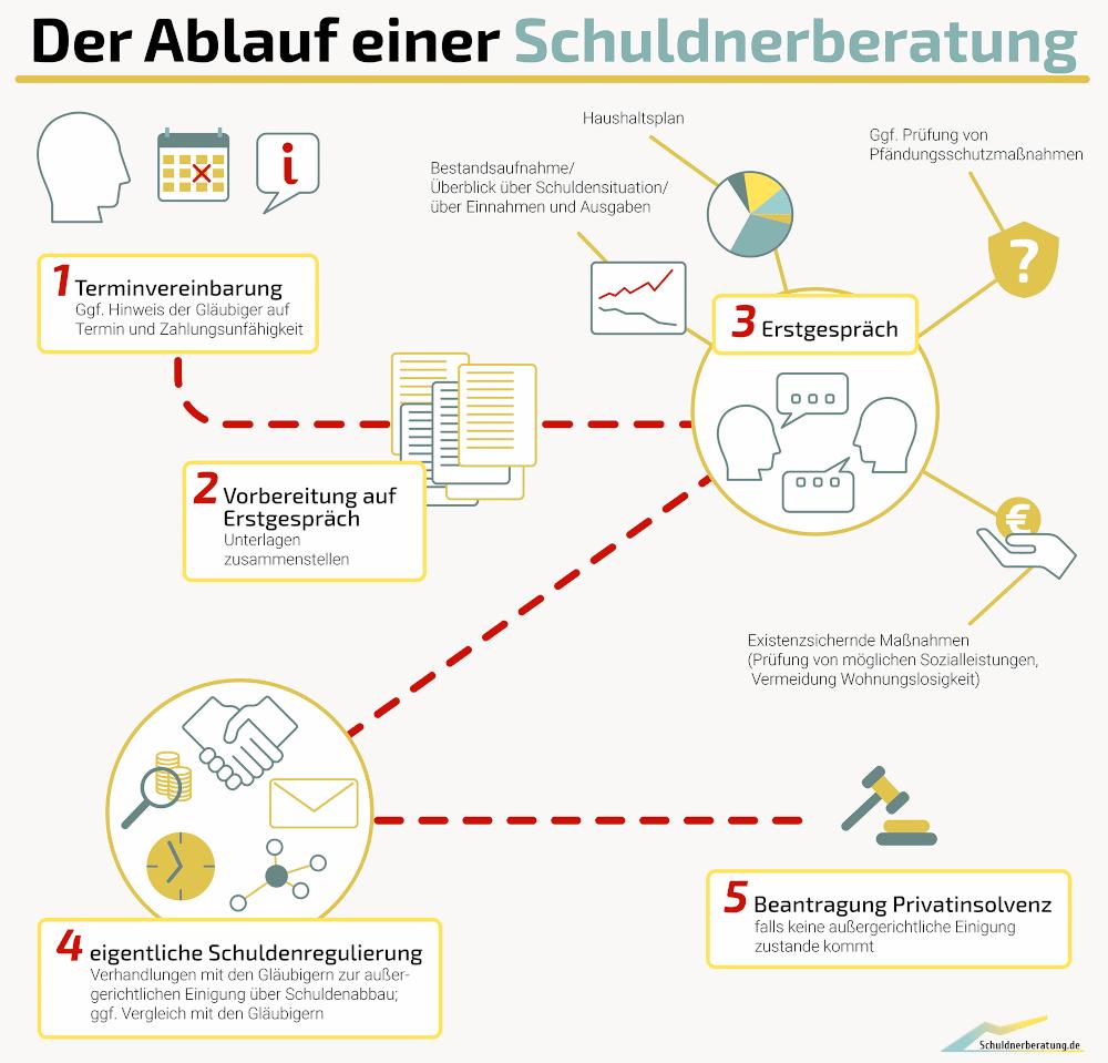 Infografik zum Ablauf der Schuldnerberatung: Eine wirksame Schuldenhilfe erfolgt gewöhnlich mit dieser Vorgehensweise.
