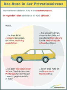 Infografik: Wann darf ich bei Insolvenz mein Auto behalten? (Für größere Ansicht Bild anklicken.)