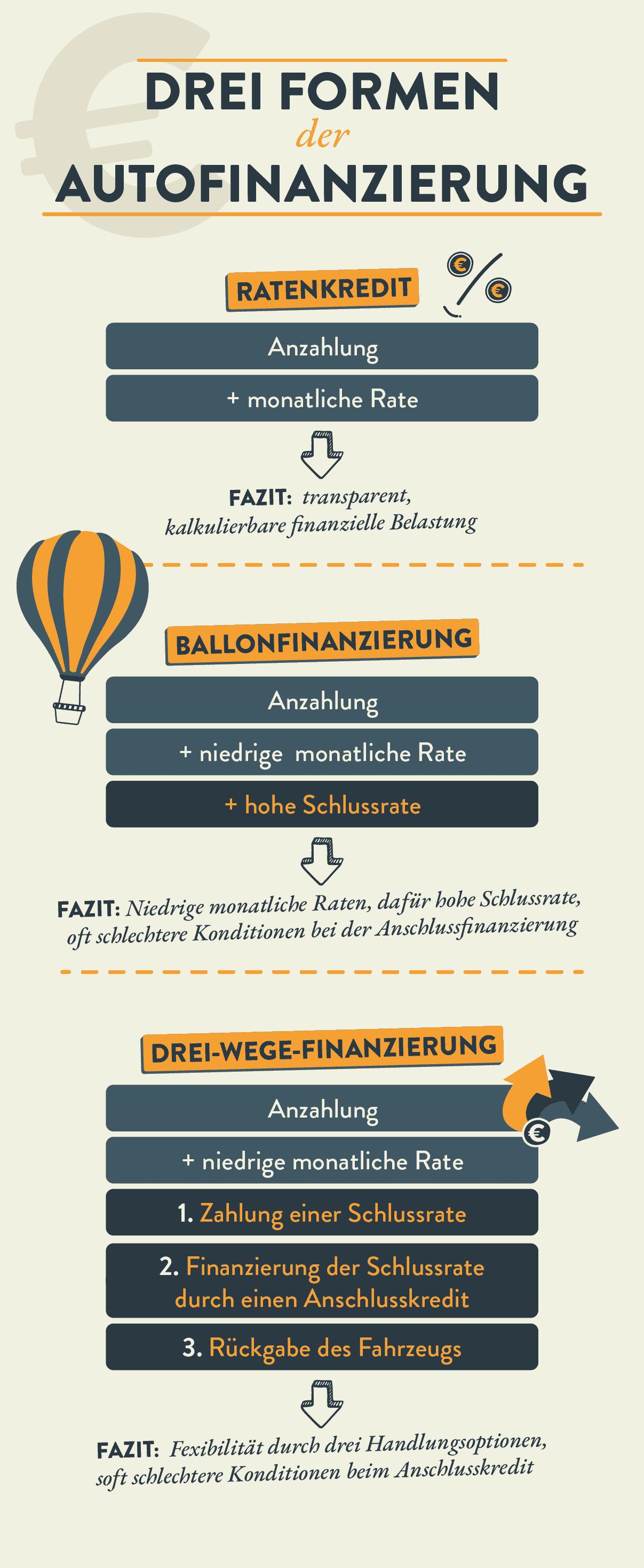 Es gibt drei Formen der Autofinanzierung (Für größere Ansicht Bild anklicken.)