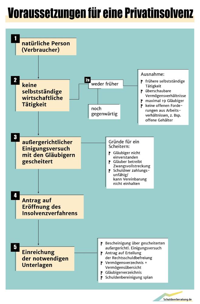 Infografik: Voraussetzungen der Privatinsolvenz.
