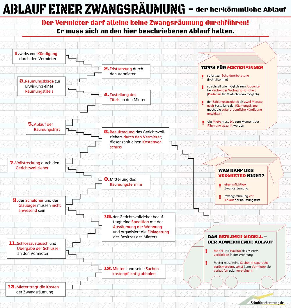 Infografik zur Zwangsräumung