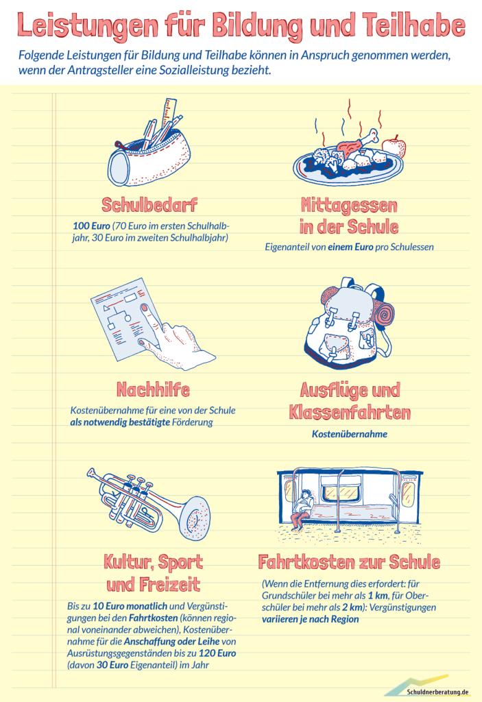 Leistungen für Hartz-4-Kinder aus dem Teilhabepaket und Bildungspaket. (Für größeres Bild bitte anklicken.)
