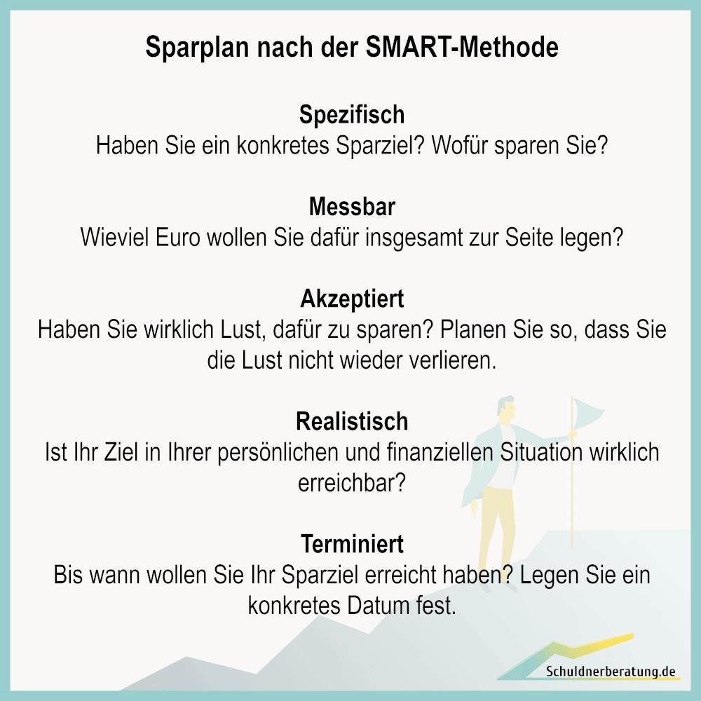 Definieren Sie zuerst ein konkretes Sparziel für Ihren Vermögensplan. Die SMART-Methode hilft Ihnen dabei.